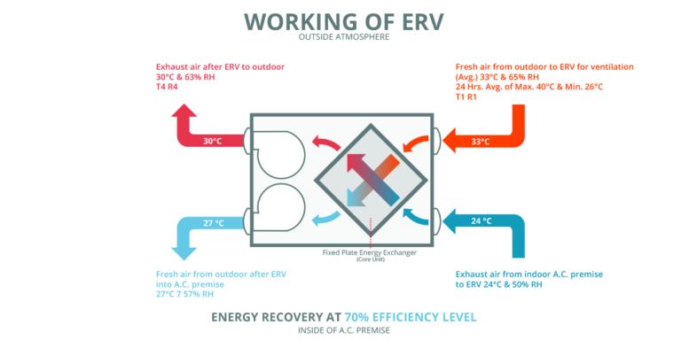 HRV全熱交換器